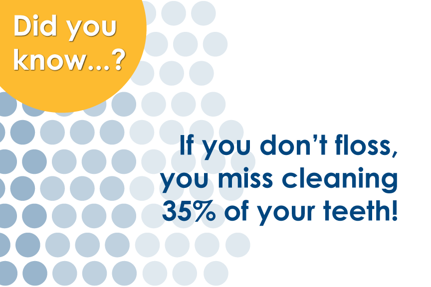 Gentech Dentist says you miss cleaning 35% of your teeth if you don't floss!