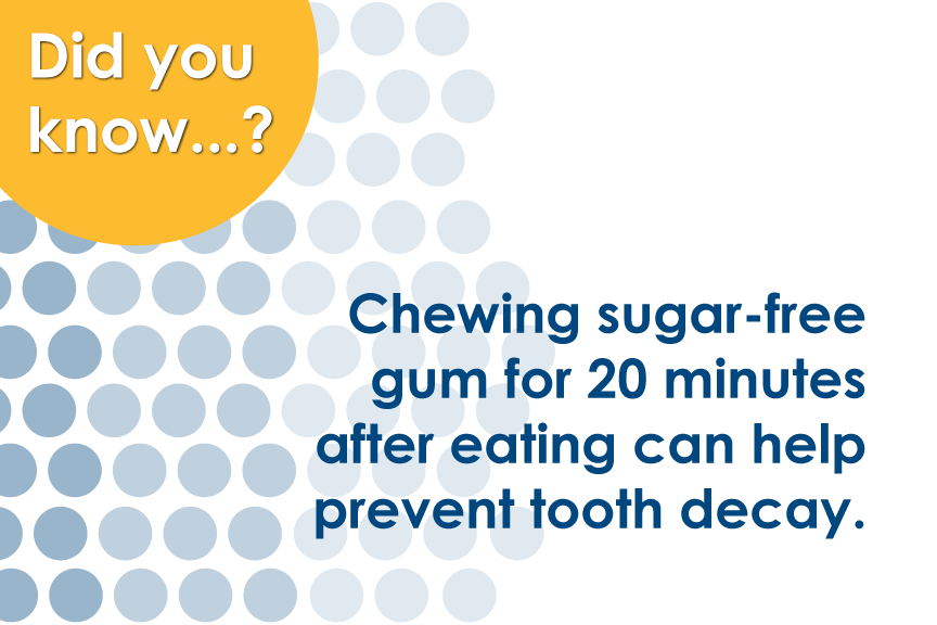 Chewing sugar-free gum for 20 minutes after eating can help prevent tooth decay.